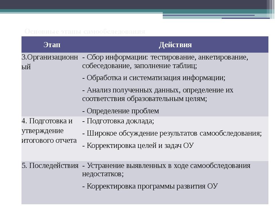 Основные этапы самообследования Этап Действия 3.Организационный - Сбор информ...