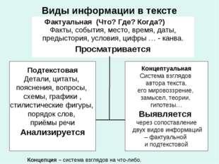 Виды информации в тексте Подтекстовая Детали, цитаты, пояснения, вопросы, схе