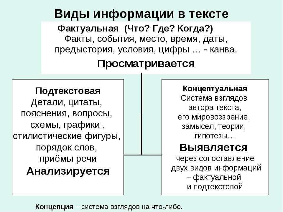 Виды информации в тексте Подтекстовая Детали, цитаты, пояснения, вопросы, схе...