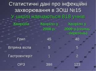 Статистичні дані про інфекційні захворювання в ЗОШ №15 У школі навчаються 818
