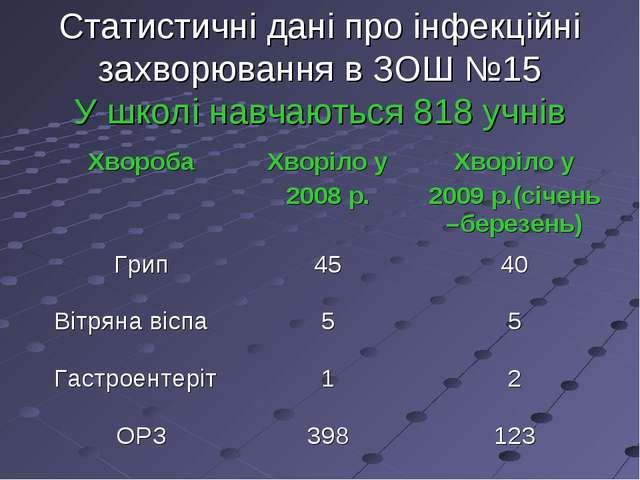 Статистичні дані про інфекційні захворювання в ЗОШ №15 У школі навчаються 818...