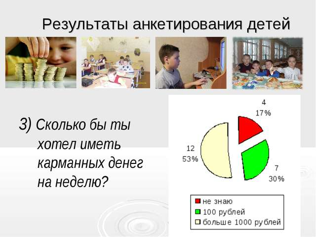 * Результаты анкетирования детей 3) Сколько бы ты хотел иметь карманных денег...