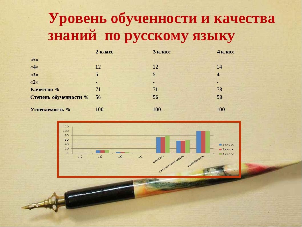 Уровень обученности и качества знаний по русскому языку 2 класс3 класс4 кл...