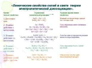 «Химические свойства солей в свете теории электролитической диссоциации». Хим