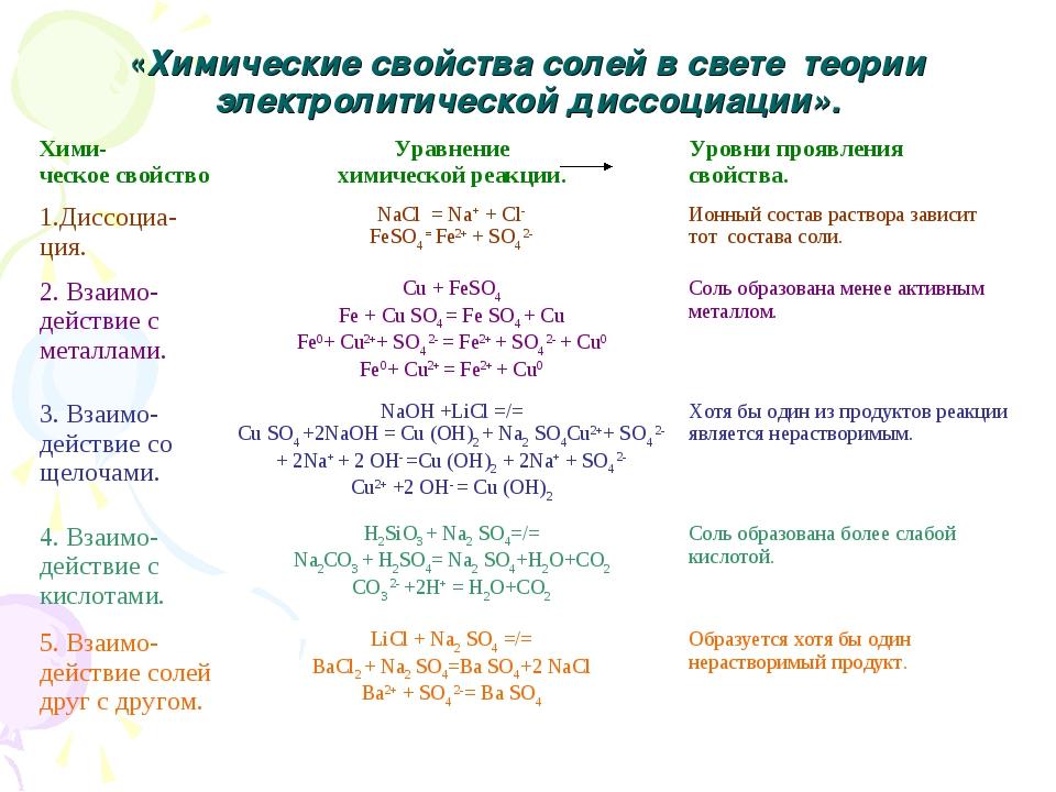 «Химические свойства солей в свете теории электролитической диссоциации». Хим...