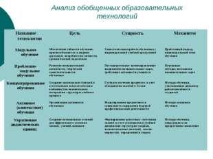 Анализ обобщенных образовательных технологий