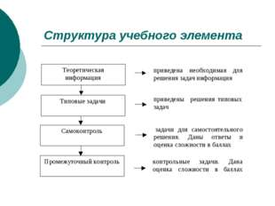 Структура учебного элемента