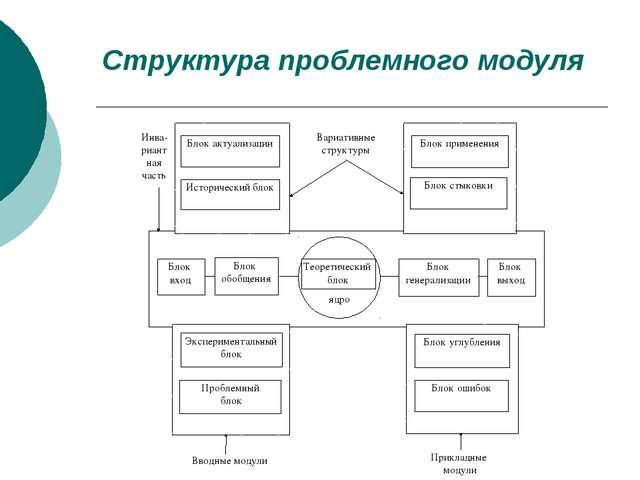 Структура проблемного модуля