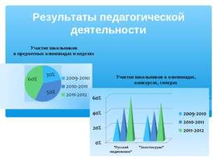 Результаты педагогической деятельности Участие школьников в предметных олимпи
