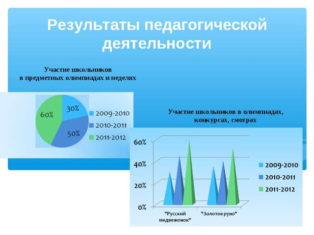 Результаты педагогической деятельности Участие школьников в предметных олимпи...