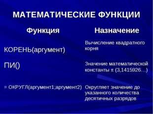 МАТЕМАТИЧЕСКИЕ ФУНКЦИИ ФункцияНазначение КОРЕНЬ(аргумент)Вычисление квадрат