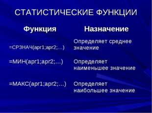 СТАТИСТИЧЕСКИЕ ФУНКЦИИ ФункцияНазначение =СРЗНАЧ(арг1;арг2;…)Определяет сре
