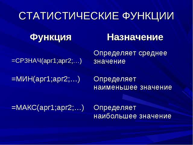 СТАТИСТИЧЕСКИЕ ФУНКЦИИ ФункцияНазначение =СРЗНАЧ(арг1;арг2;…)Определяет сре...