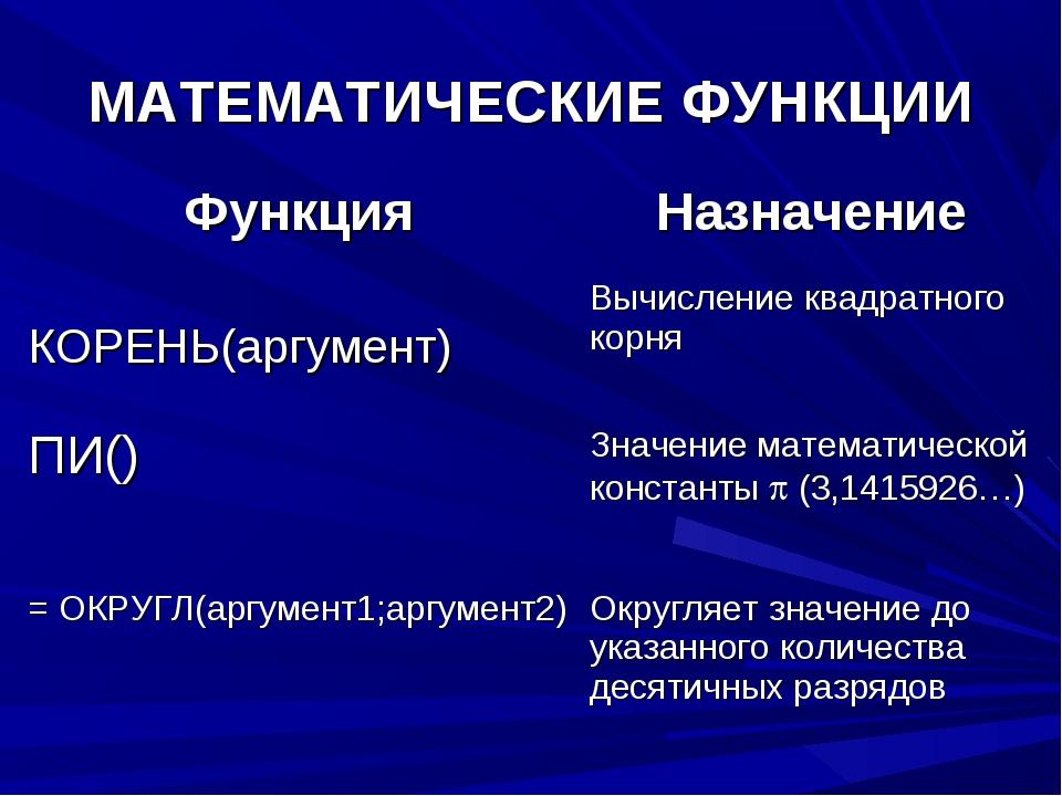 МАТЕМАТИЧЕСКИЕ ФУНКЦИИ ФункцияНазначение КОРЕНЬ(аргумент)Вычисление квадрат...
