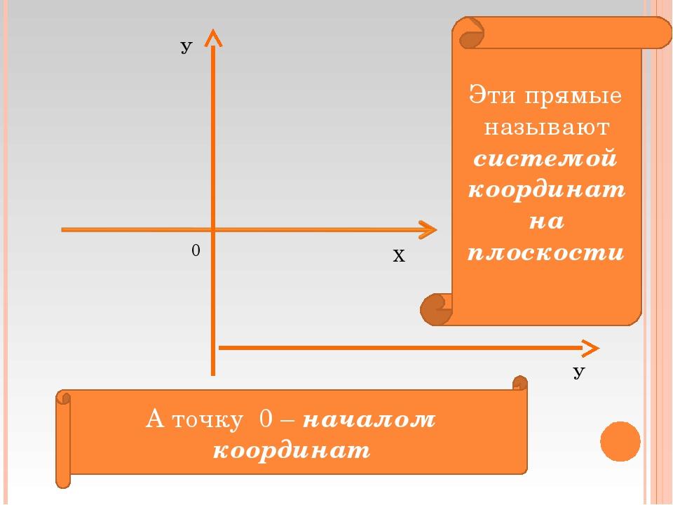 У Х У 0 Эти прямые называют системой координат на плоскости А точку 0 – начал...