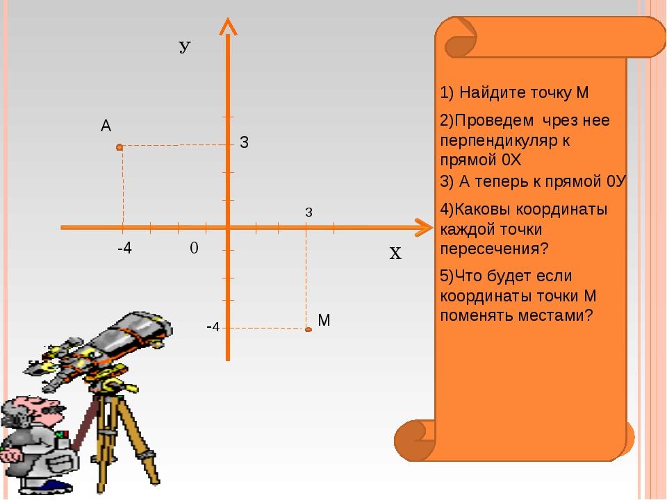Х У 0 М 3 -4 1) Найдите точку М 2)Проведем чрез нее перпендикуляр к прямой 0Х...