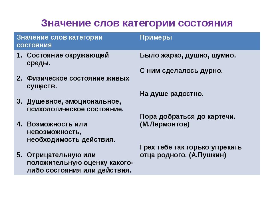 Значение слов категории состояния Значение слов категории состояния Примеры С...