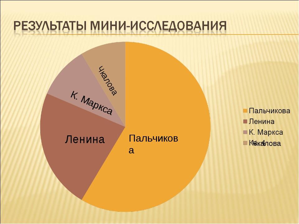 Чкалова Пальчикова Ленина Чкалова К. Маркса