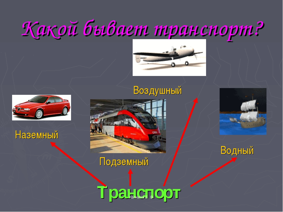 Какой бывает транспорт? Наземный Воздушный Водный Подземный Транспорт Копнина...