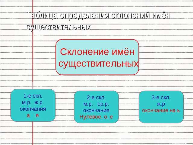 Склонение существительных 4 класс школа россии