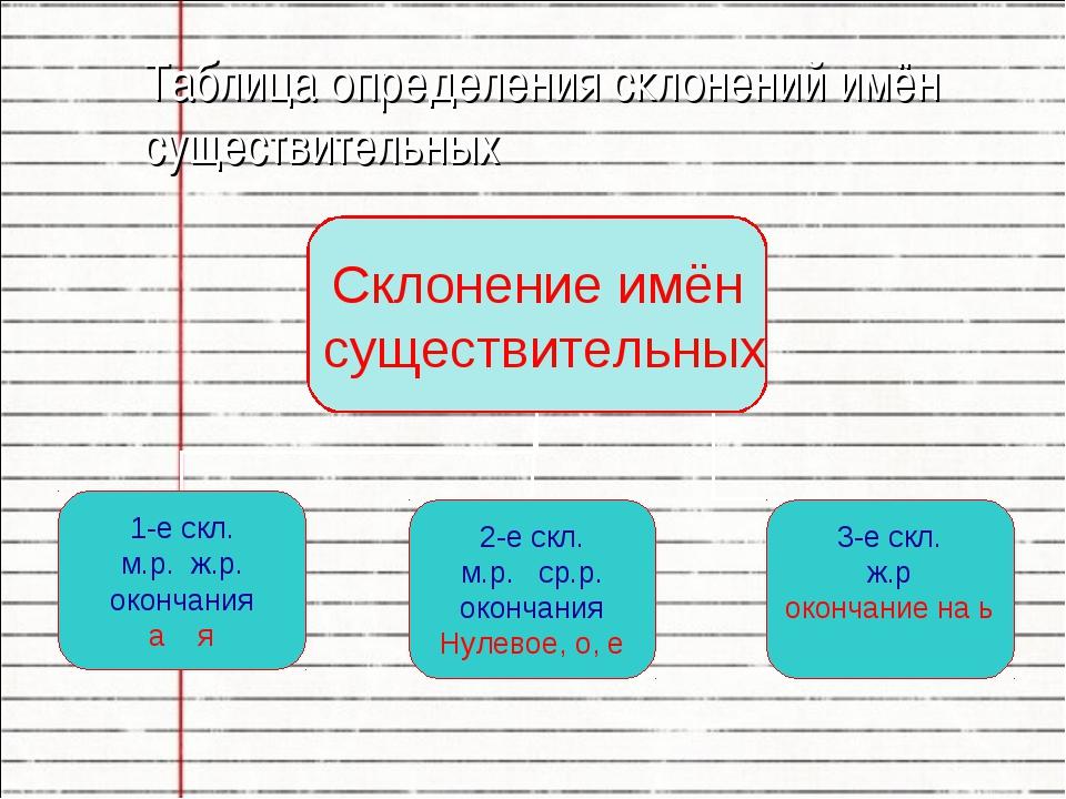 Таблица определения склонений имён существительных
