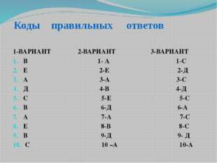 Коды правильных ответов 1-ВАРИАНТ 2-ВАРИАНТ 3-ВАРИАНТ В 1- А 1-С Е 2-Е 2-Д А