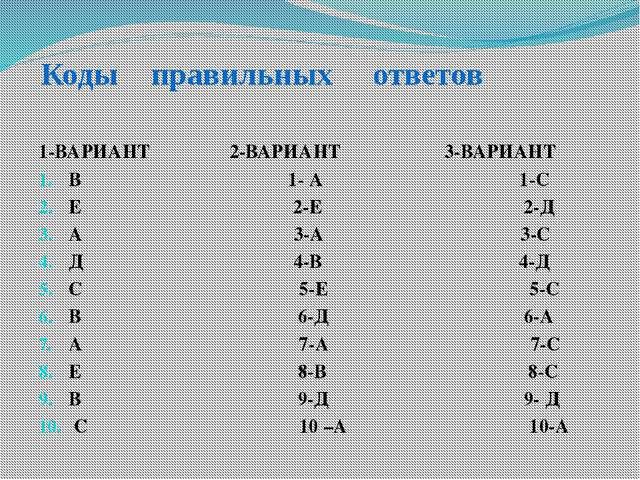 Коды правильных ответов 1-ВАРИАНТ 2-ВАРИАНТ 3-ВАРИАНТ В 1- А 1-С Е 2-Е 2-Д А...