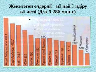 Жекелеген елдердің мұнай өндіру көлемі (Д/ж 5 280 млн.т)
