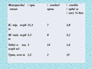 Минералдық отын қоры Әлемдегі орны Әлемдік қордағы үлесі, %-бен Көмір, млрд т