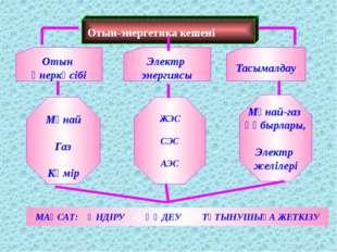 Отын-энергетика кешені Отын өнеркәсібі Тасымалдау Мұнай Газ Көмір Мұнай-газ