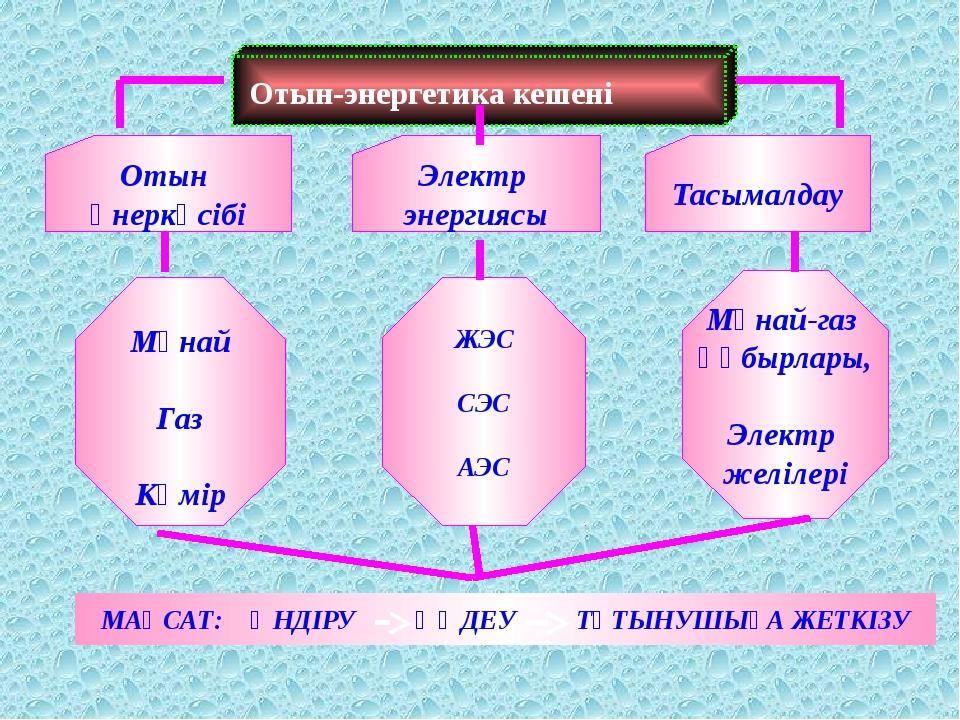 Отын-энергетика кешені Отын өнеркәсібі Тасымалдау Мұнай Газ Көмір Мұнай-газ...