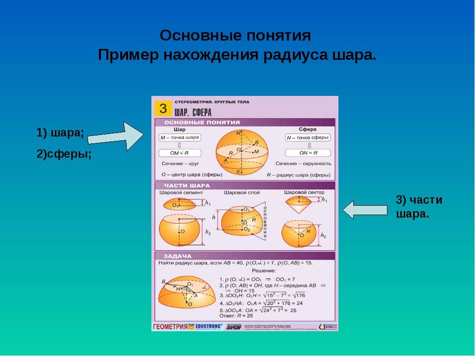Основные понятия Пример нахождения радиуса шара. 1) шара; 2)сферы; 3) части ш...