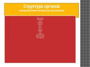 Структура органов самоуправления пионерской организации Сбор дружины Сбор отр