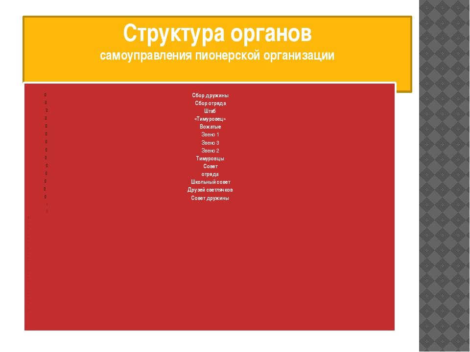 Структура органов самоуправления пионерской организации Сбор дружины Сбор отр...