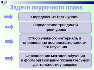 Определение темы урока Определение триединой цели урока Отбор учебного матери