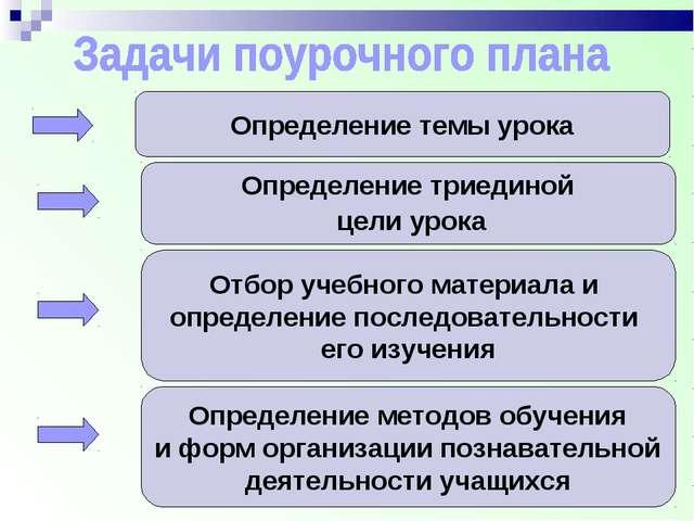Определение темы урока Определение триединой цели урока Отбор учебного матери...