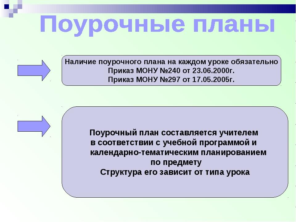 Наличие поурочного плана на каждом уроке обязательно Приказ МОНУ №240 от 23....