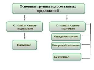 Основные группы односоставных предложений Назывное С главным членом - подлежа