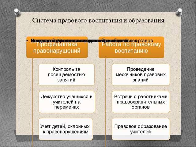 Система правового воспитания и образования