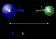 http://upload.wikimedia.org/wikipedia/commons/thumb/0/0e/NewtonsLawOfUniversalGravitation.svg/220px-NewtonsLawOfUniversalGravitation.svg.png