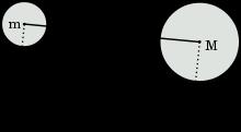http://upload.wikimedia.org/wikipedia/commons/thumb/b/b2/Universal_gravitation.svg/220px-Universal_gravitation.svg.png