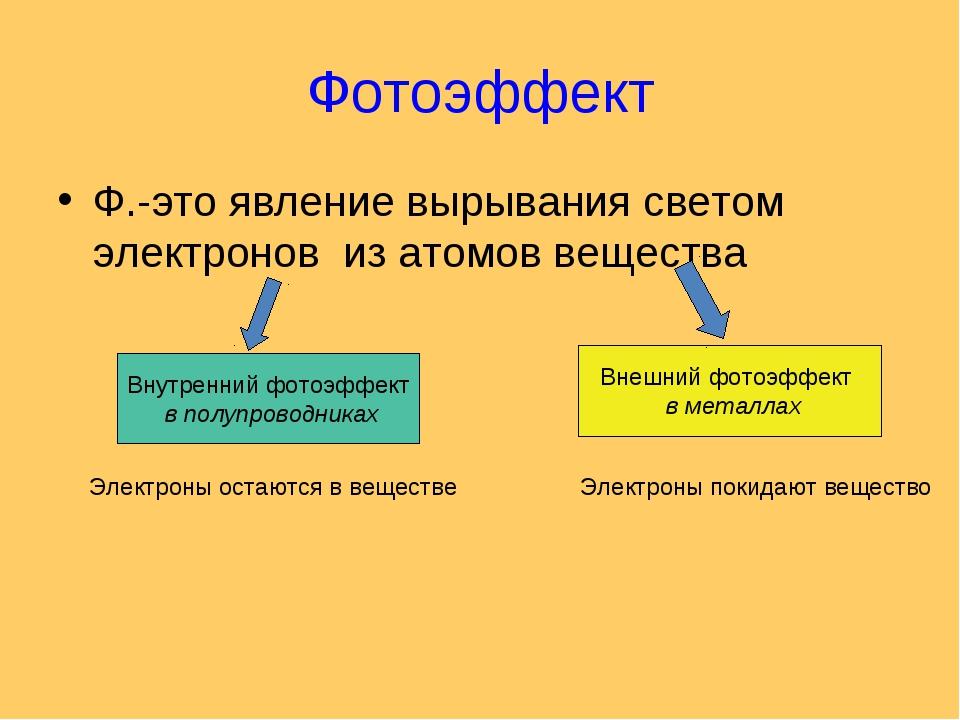 Фотоэффект Ф.-это явление вырывания светом электронов из атомов вещества Внут...