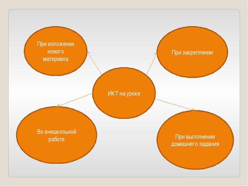 ИКТ на уроке При изложении нового материала При закреплении Во внешкольной ра...
