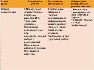 Этапы урока. Деятельность учителя Деятельность обучающегося Формируемые униве