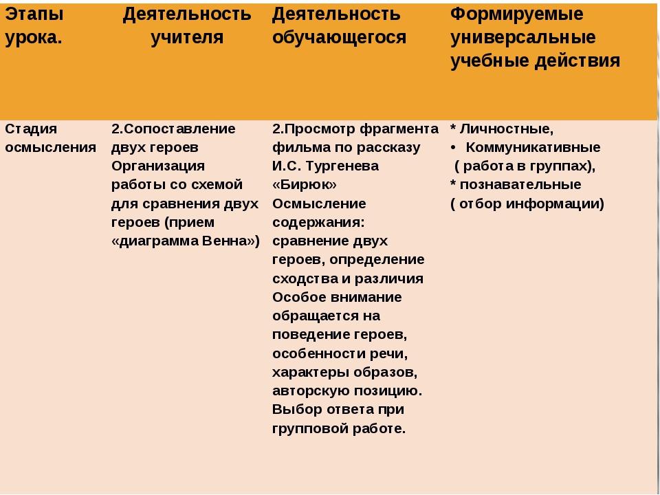 Этапы урока. Деятельность учителя Деятельность обучающегося Формируемые униве...