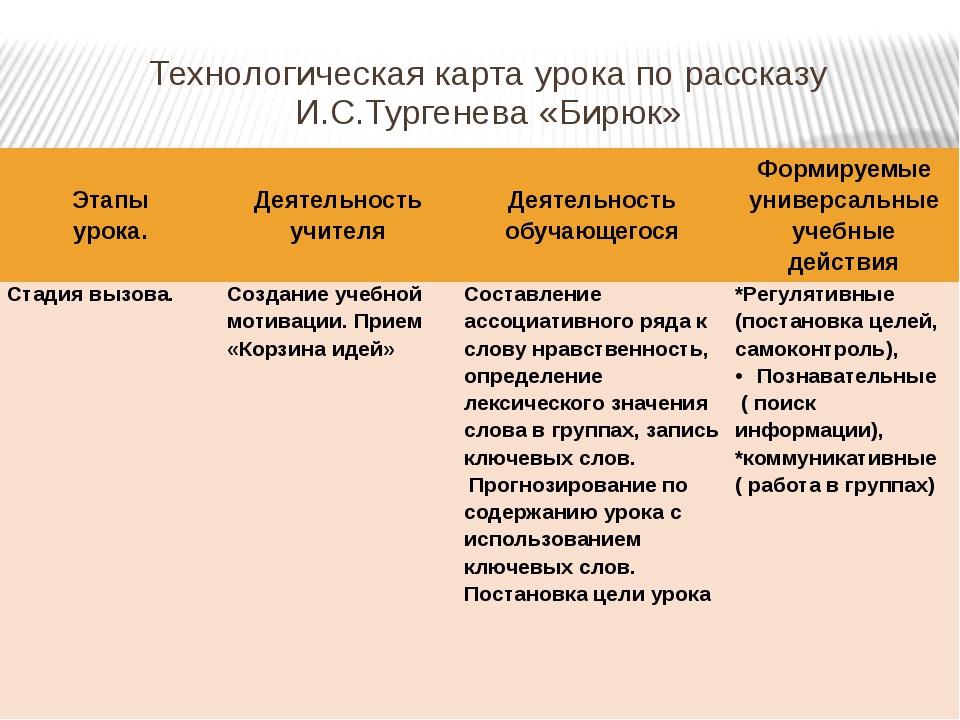 Технологическая карта урока по рассказу И.С.Тургенева «Бирюк» Этапы урока. Де...