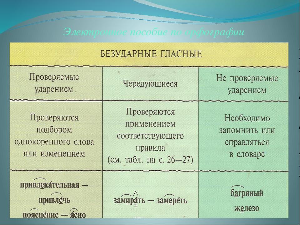 Электронное пособие по орфографии