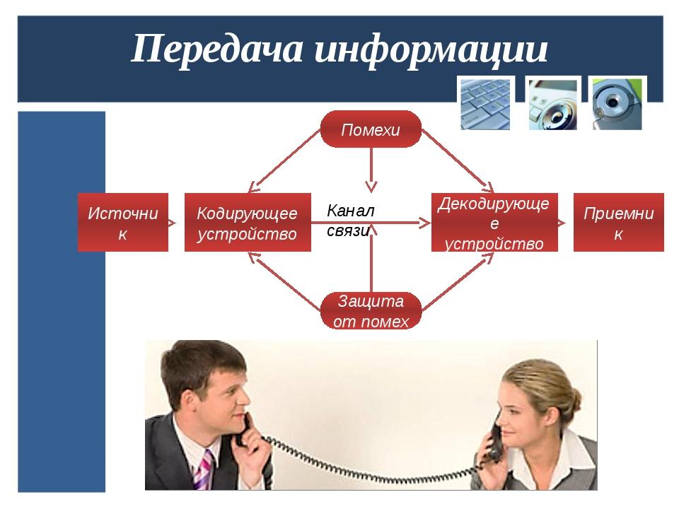 Передача информации Источник Кодирующее устройство Помехи Защита от помех Дек...