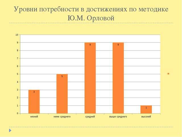 Уровни потребности в достижениях по методике Ю.М. Орловой