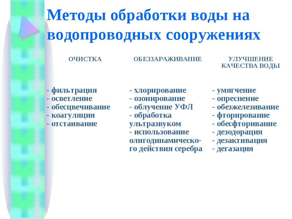 Методы обработки воды на водопроводных сооружениях ОЧИСТКАОБЕЗЗАРАЖИВАНИЕУЛ...